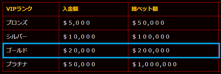 【保存版】ライブカジノハウスの入金出金限度額(上限額)まとめ